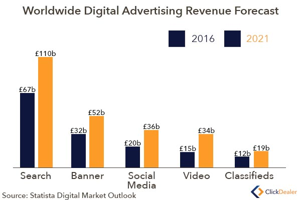 Worldwide Digital Revenue Forecast