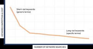 Long-tail keyword searches