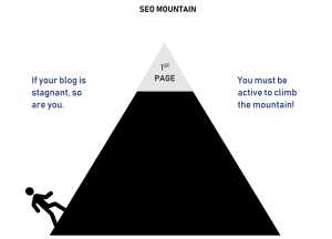 Blogging and the SEO Mountain