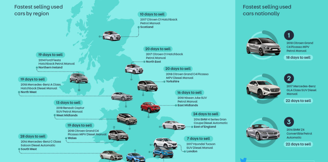 Fastest Selling Used Cars