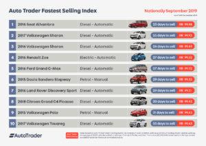 Diesels fastest selling