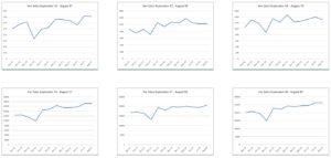 Sales graphs
